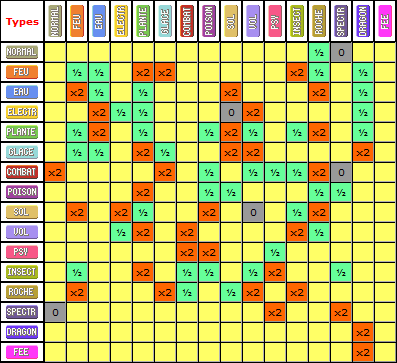Gen6 pok mon x et pok mon y page 166 pok for Table type pokemon