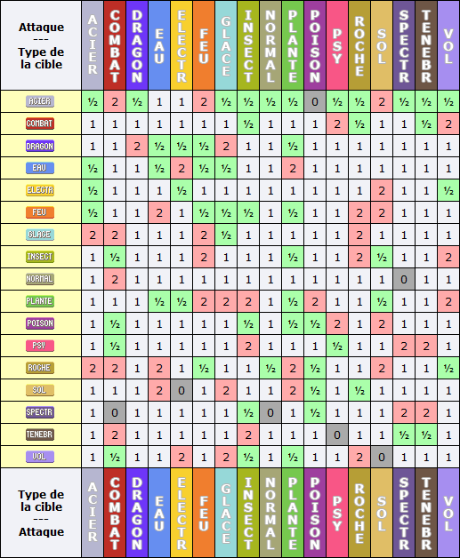 Statistiques bases strat giques for Table type pokemon