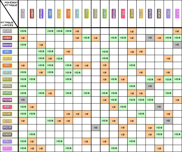 Astuce retenir la table des types for Table type pokemon