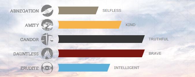[Test] De quelle faction es-tu ? (Divergent) 1419019780020599600