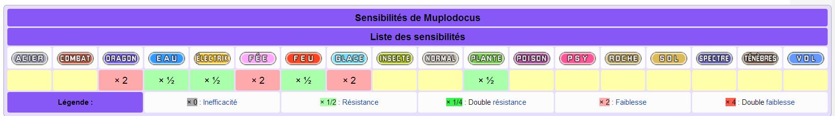 Comment jouer muplodocus ? 1402421137073038000
