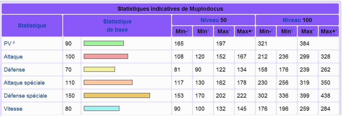 Comment jouer muplodocus ? 1402419376032261300